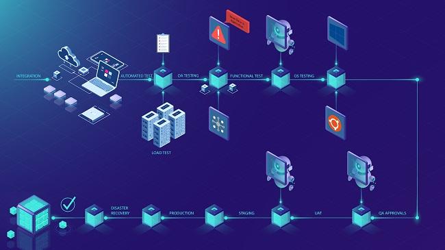Enterprise Software Applications